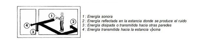 Reglamentos Acústicos: La corrección acústica