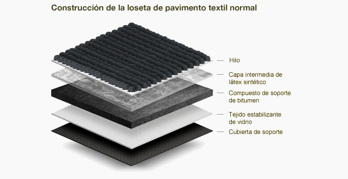 Losetas de pavimento textil de PVB reciclado